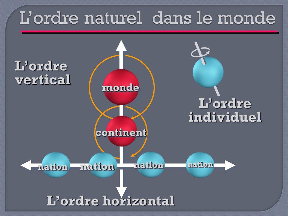 L'ordre naturel dans le monde