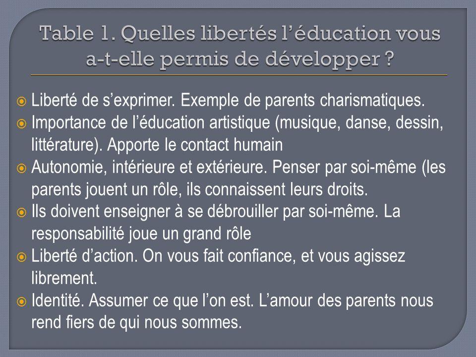 Table 1. Quelles libertés l'éducation vous a-t-elle permis de développer