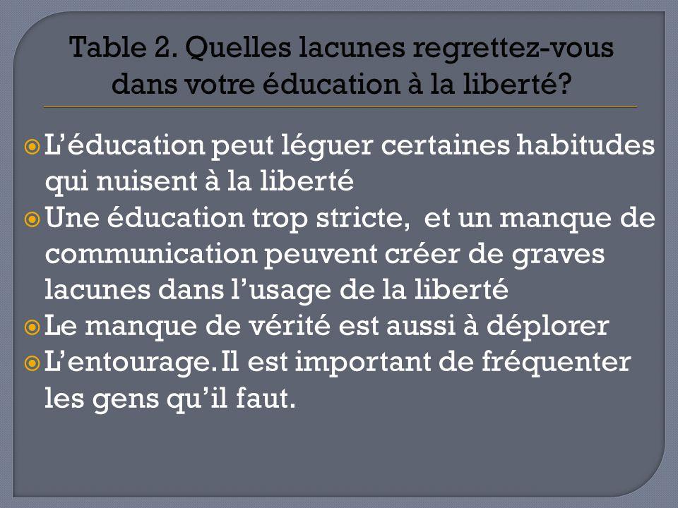 Table 2. Quelles lacunes regrettez-vous dans votre éducation à la liberté