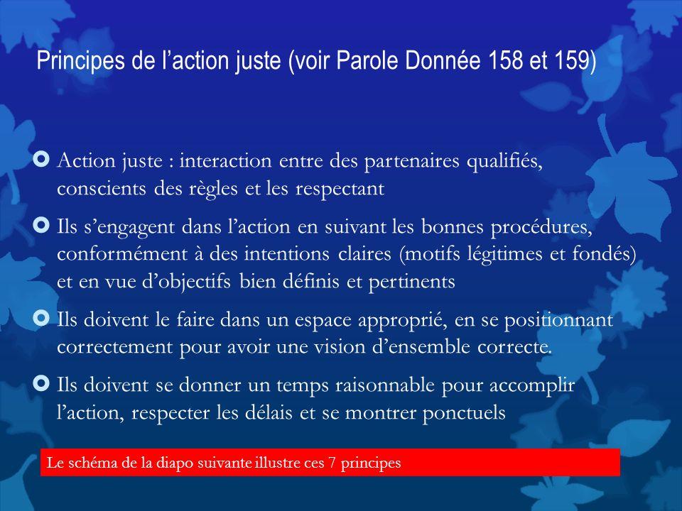 Principes de l'action juste (voir Parole Donnée 158 et 159)