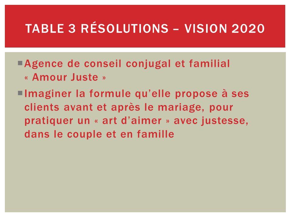 Table 3 Résolutions – Vision 2020
