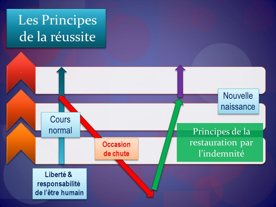 Principes de la restauration par l'indemnité