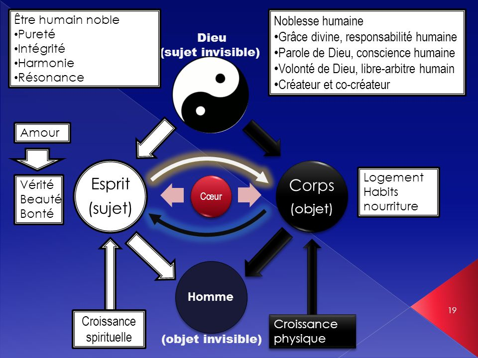 Corps Esprit (sujet) Noblesse humaine