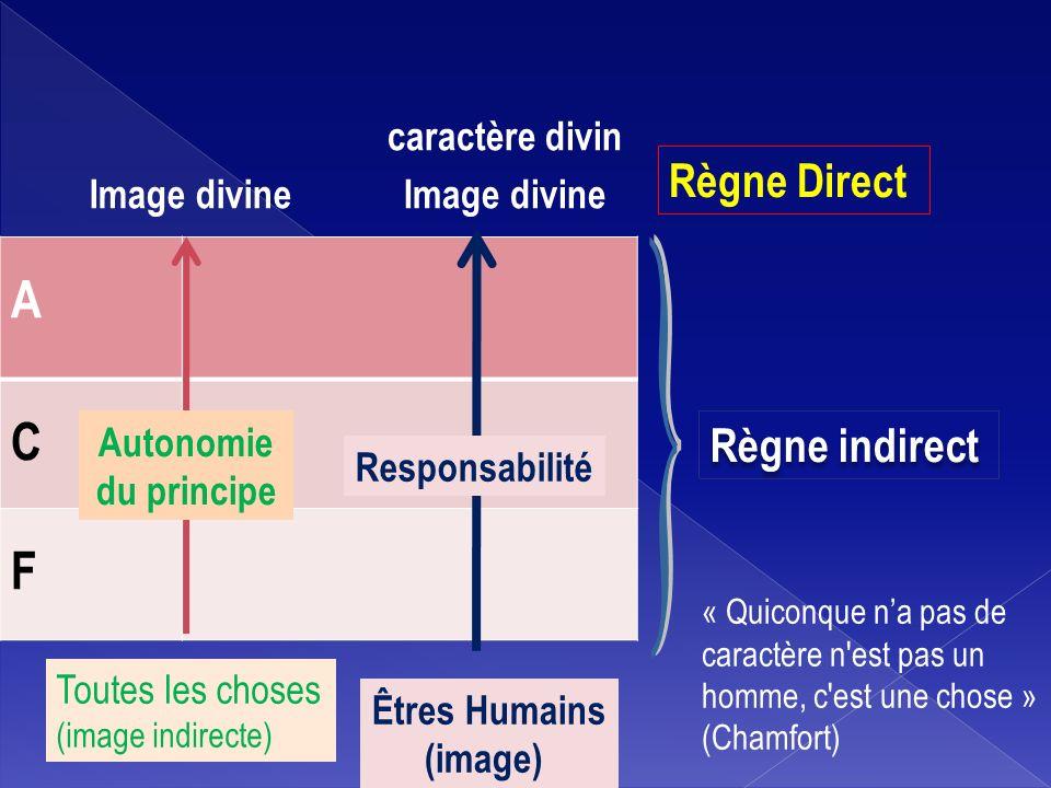 A C F } Règne Direct Règne indirect caractère divin Image divine