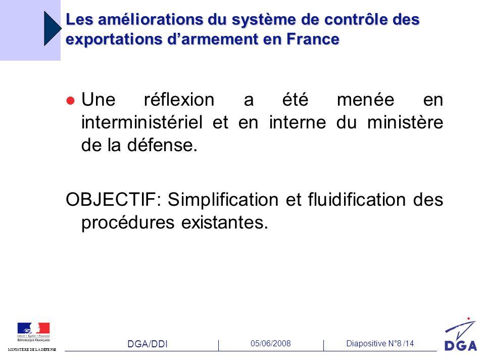 OBJECTIF: Simplification et fluidification des procédures existantes.