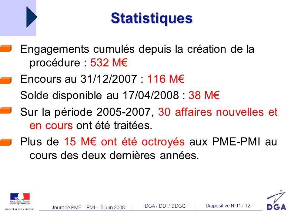 Statistiques Engagements cumulés depuis la création de la procédure : 532 M€ Encours au 31/12/2007 : 116 M€
