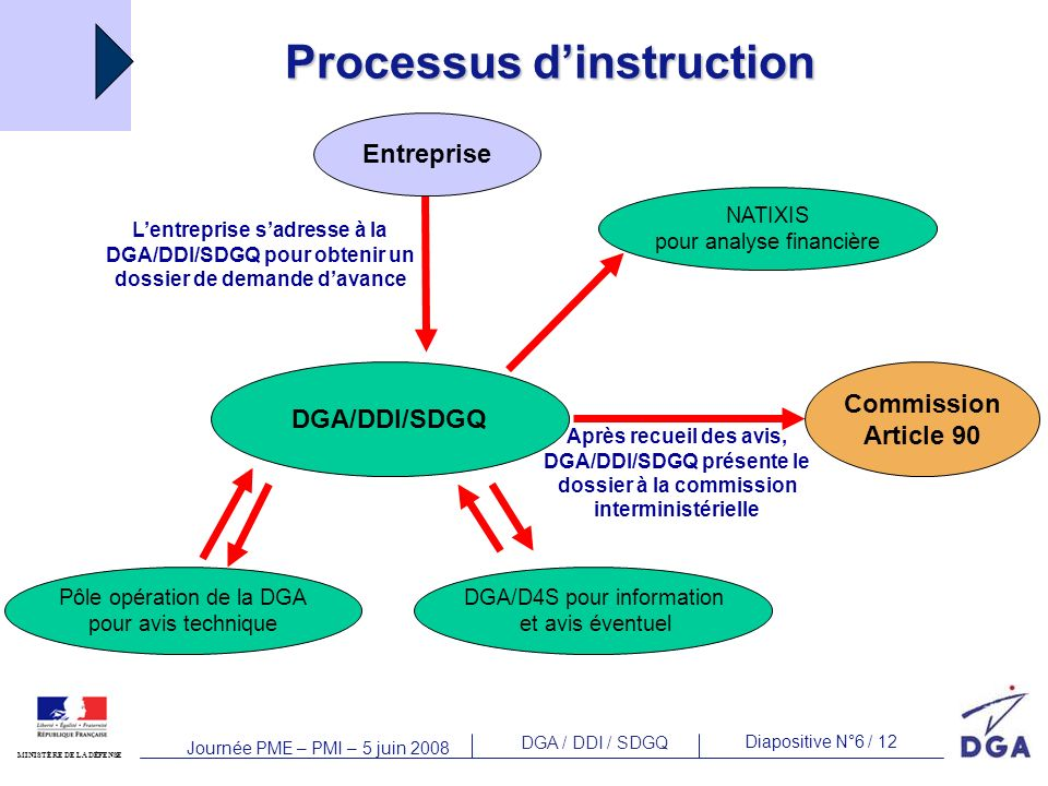 Processus d'instruction