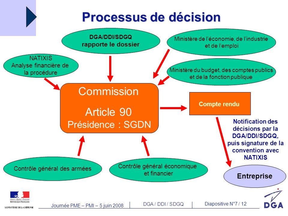 Processus de décision Commission Article 90 Présidence : SGDN