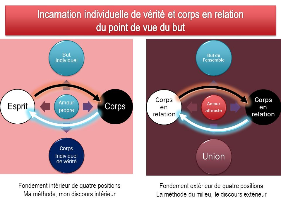 Incarnation individuelle de vérité et corps en relation du point de vue du but
