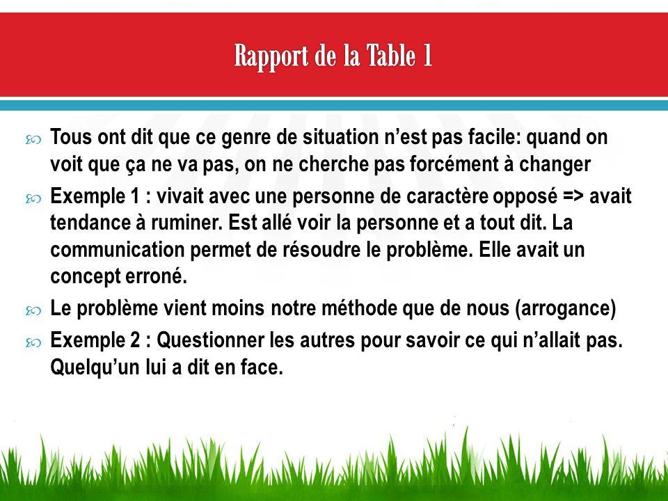 Rapport de la Table 1 Tous ont dit que ce genre de situation n'est pas facile: quand on voit que ça ne va pas, on ne cherche pas forcément à changer.
