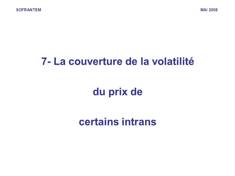 7- La couverture de la volatilité