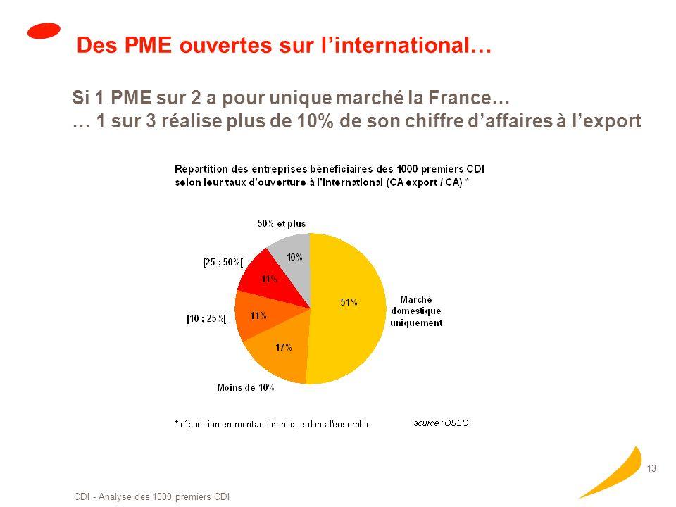 Des PME ouvertes sur l'international…