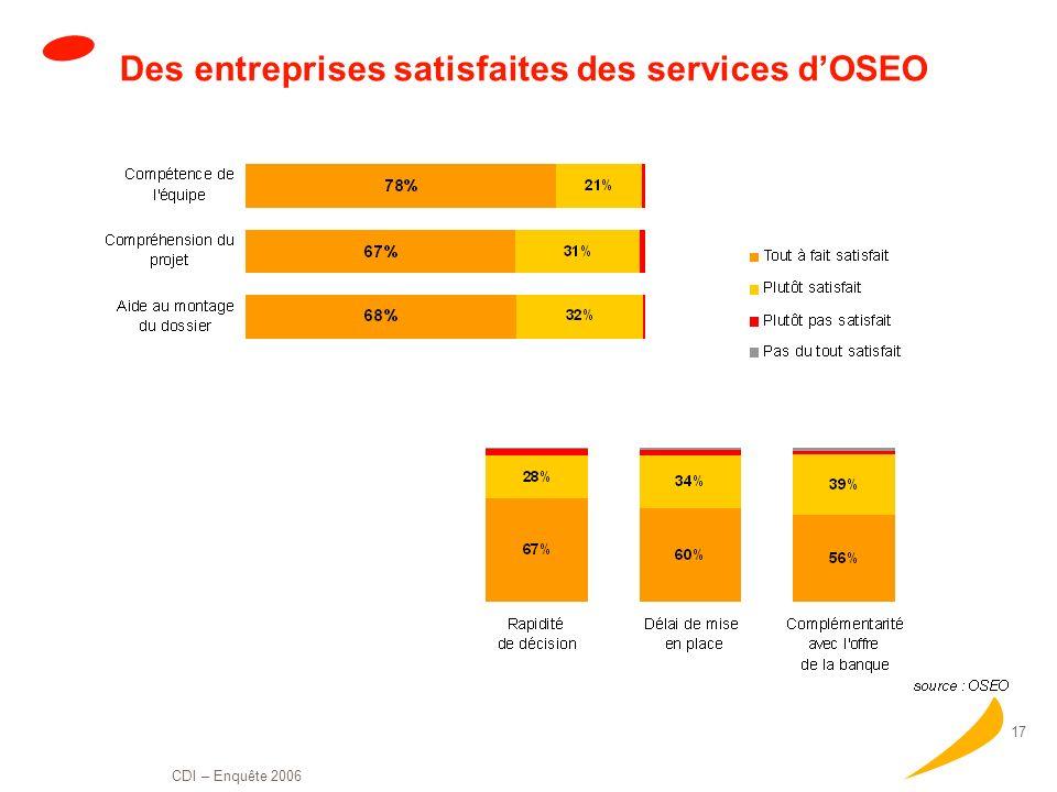 Des entreprises satisfaites des services d'OSEO