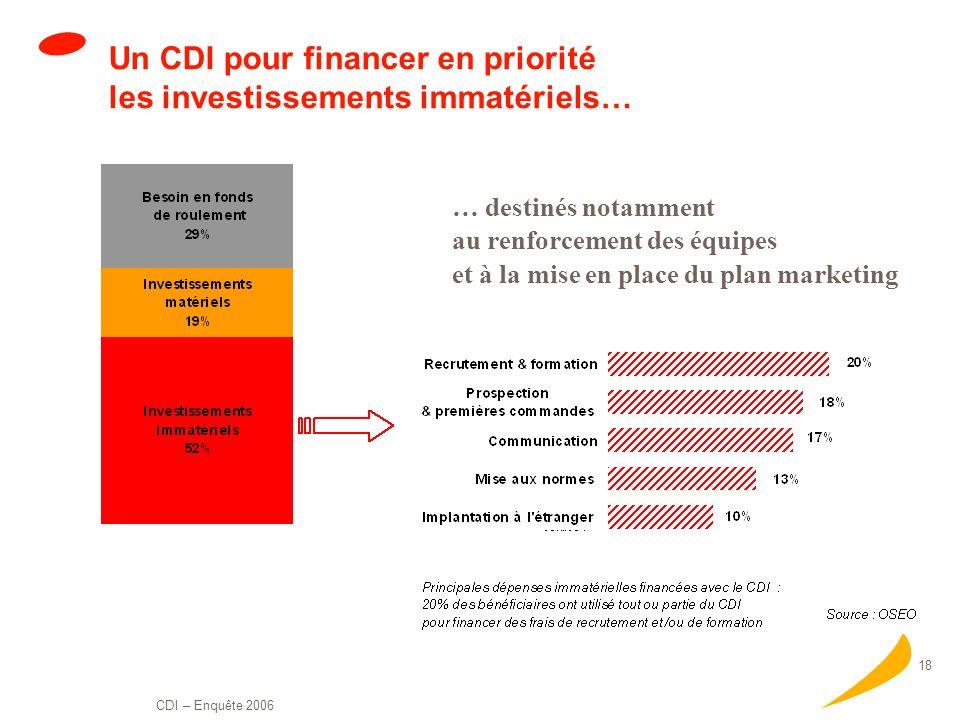 Un CDI pour financer en priorité les investissements immatériels…