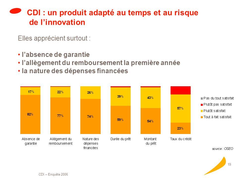 CDI : un produit adapté au temps et au risque de l'innovation