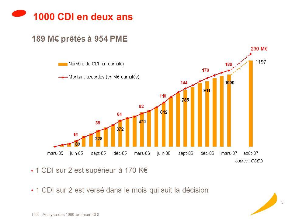 CDI - Analyse des 1000 premiers CDI