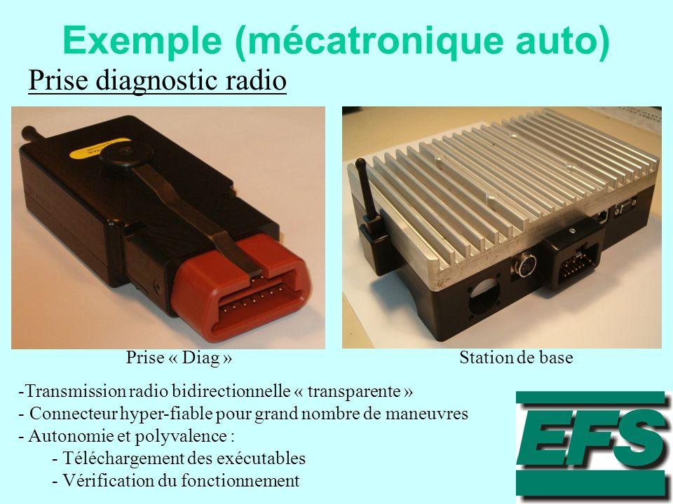 Exemple (mécatronique auto)