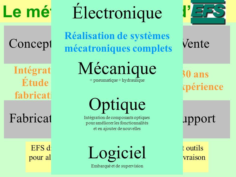 Réalisation de systèmes mécatroniques complets
