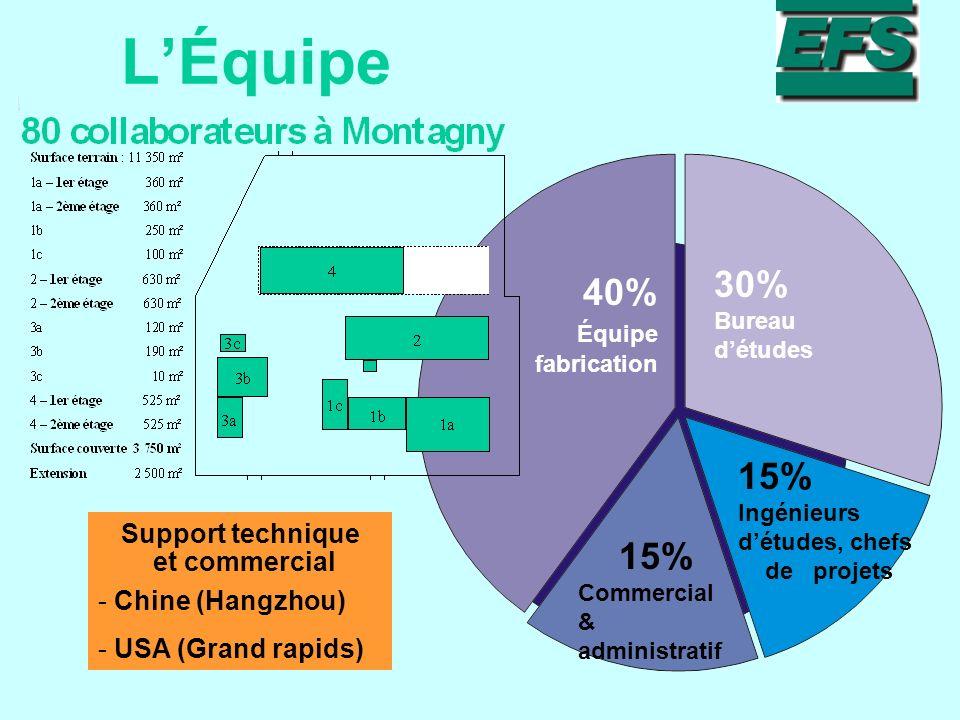 L'Équipe 30% Bureau d'études 40% Équipe fabrication