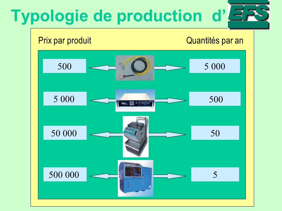Typologie de production d'