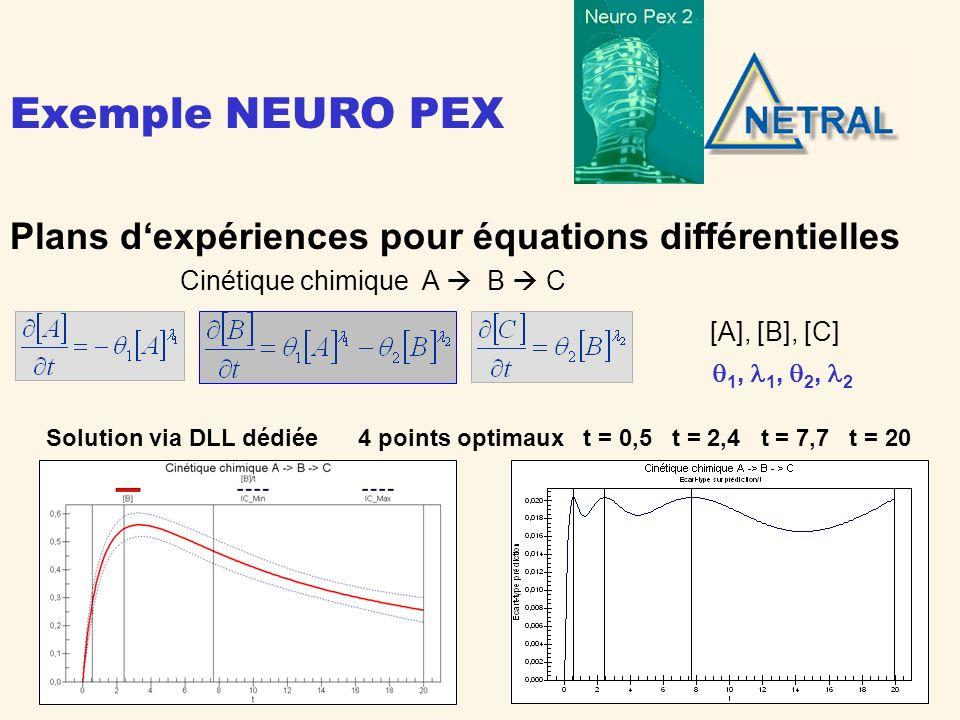 Exemple NEURO PEX Plans d'expériences pour équations différentielles