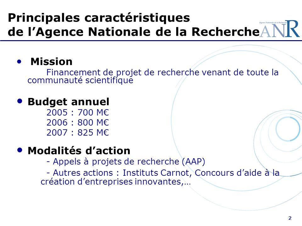 Principales caractéristiques de l'Agence Nationale de la Recherche