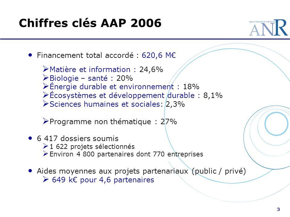 Chiffres clés AAP 2006 Financement total accordé : 620,6 M€