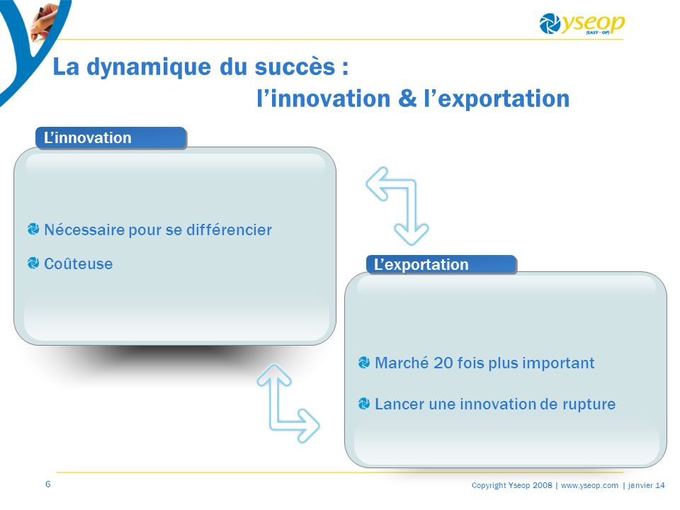 La dynamique du succès : l'innovation & l'exportation