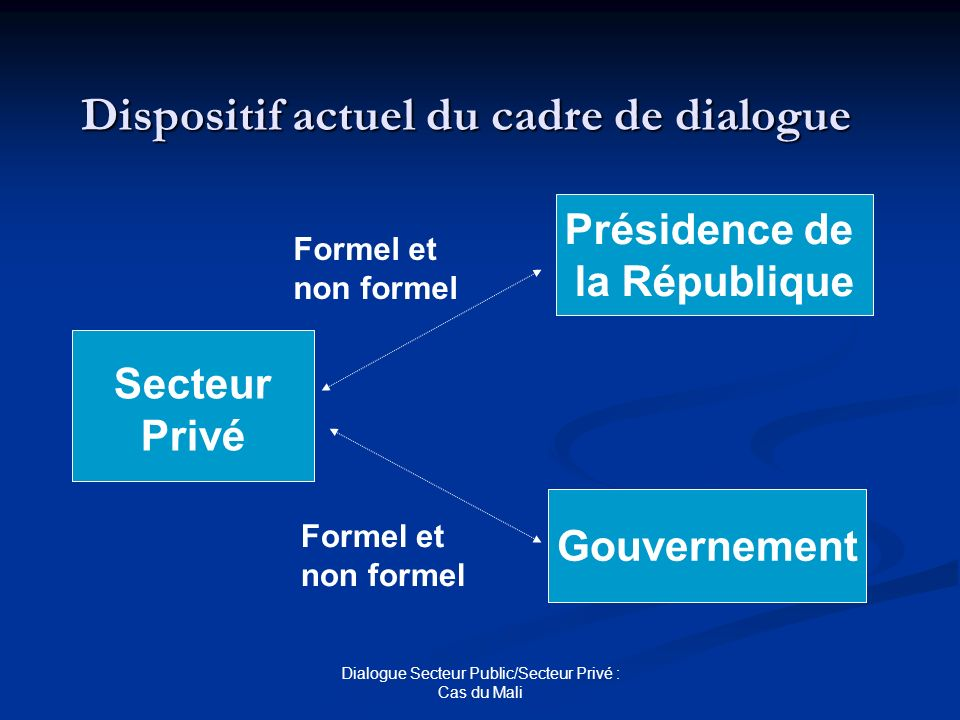 Dispositif actuel du cadre de dialogue