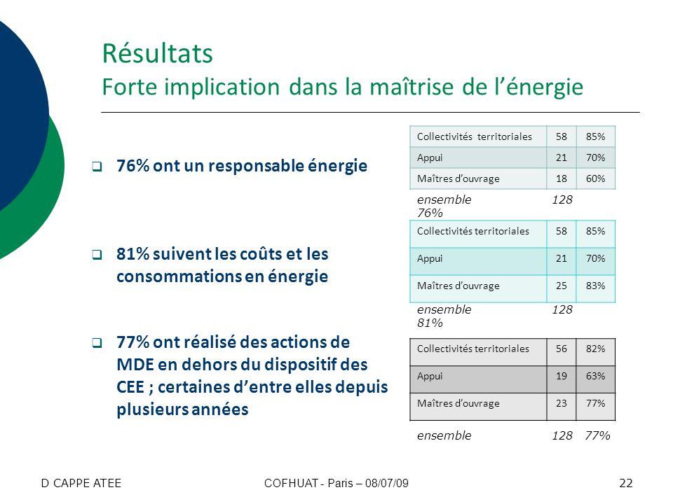 Résultats Forte implication dans la maîtrise de l'énergie