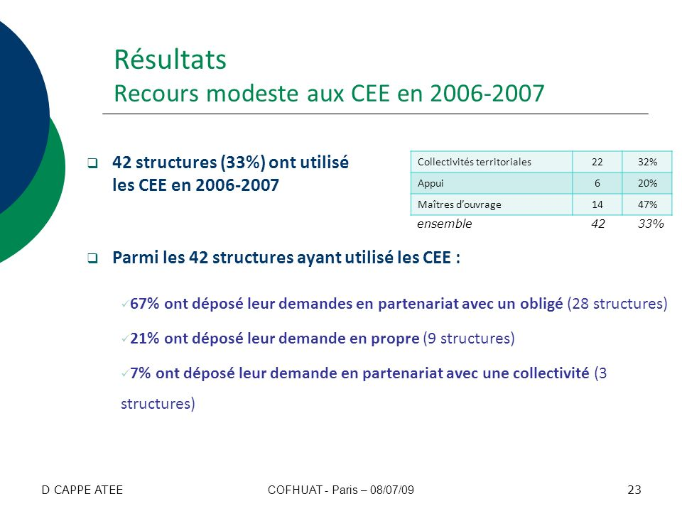 Résultats Recours modeste aux CEE en 2006-2007