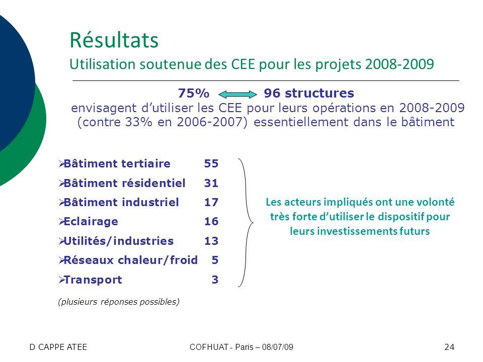 Résultats Utilisation soutenue des CEE pour les projets 2008-2009