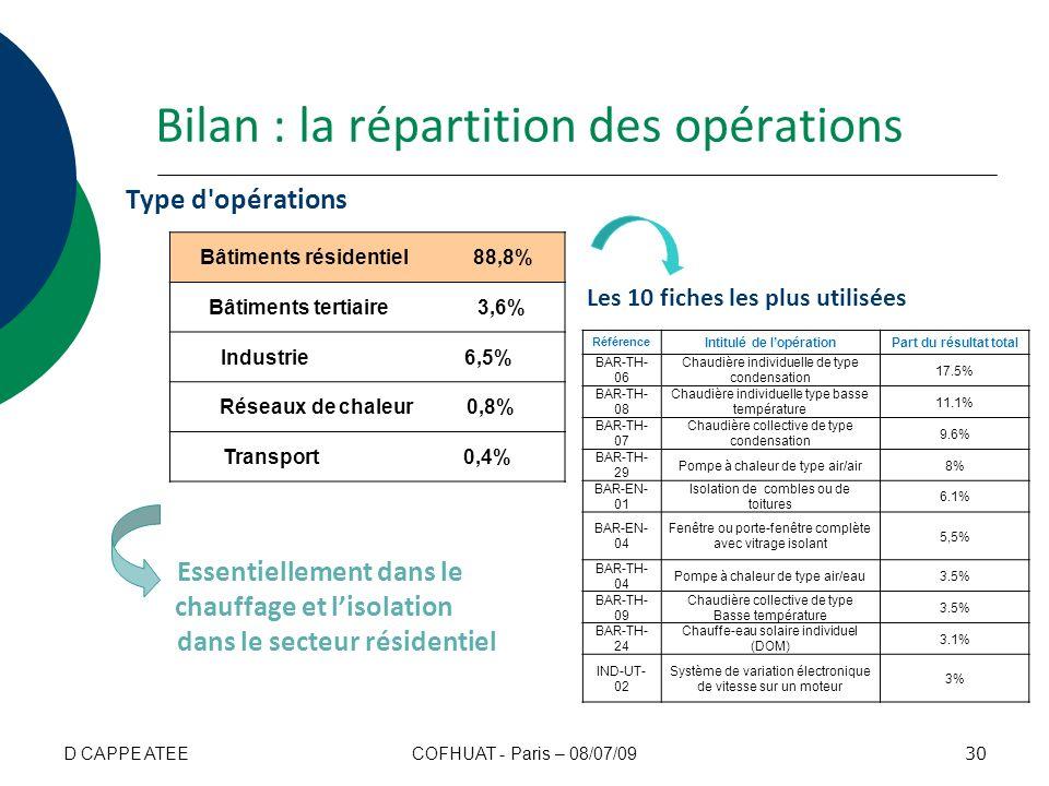 Bâtiments résidentiel 88,8% Intitulé de l'opération