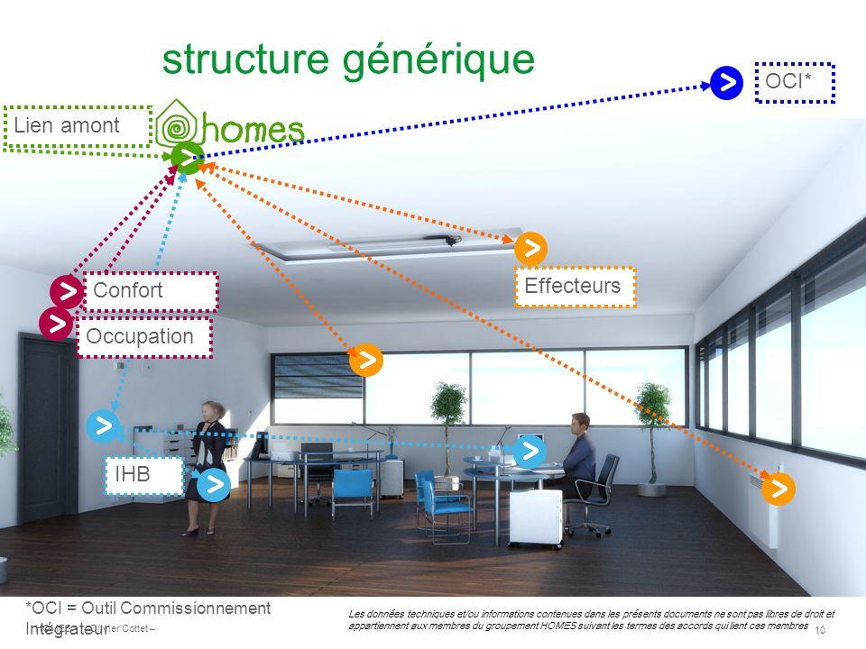 structure générique OCI* Lien amont Effecteurs Confort Occupation IHB