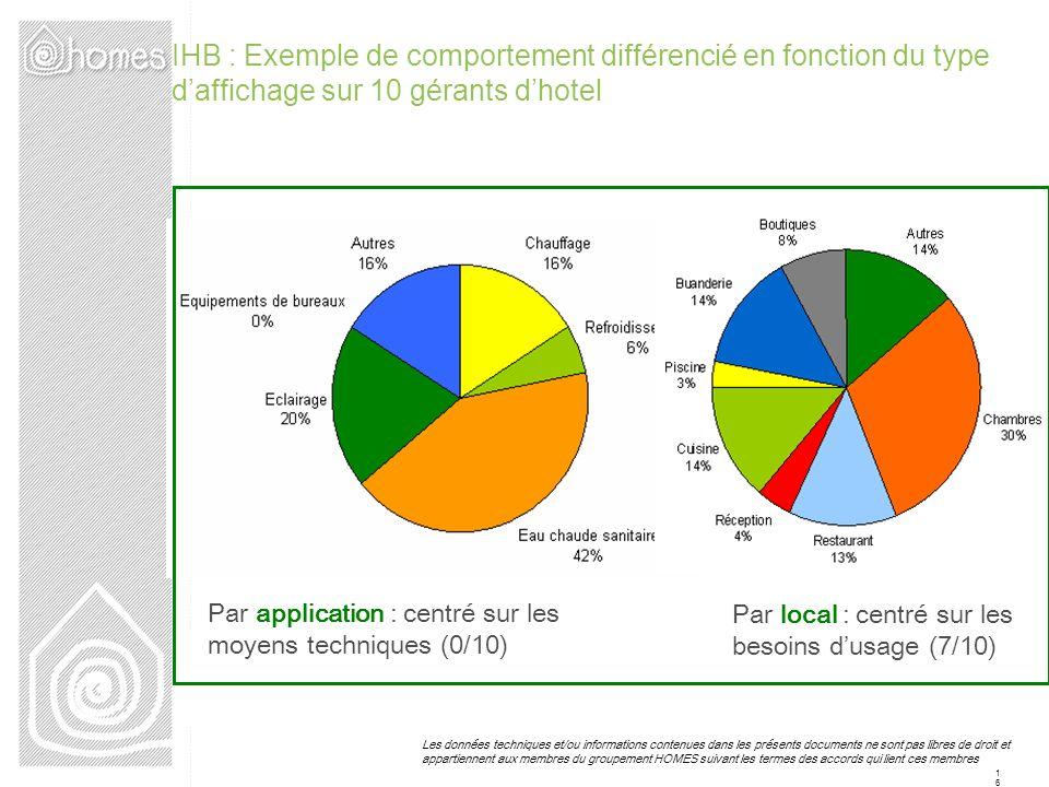 IHB : Exemple de comportement différencié en fonction du type d'affichage sur 10 gérants d'hotel