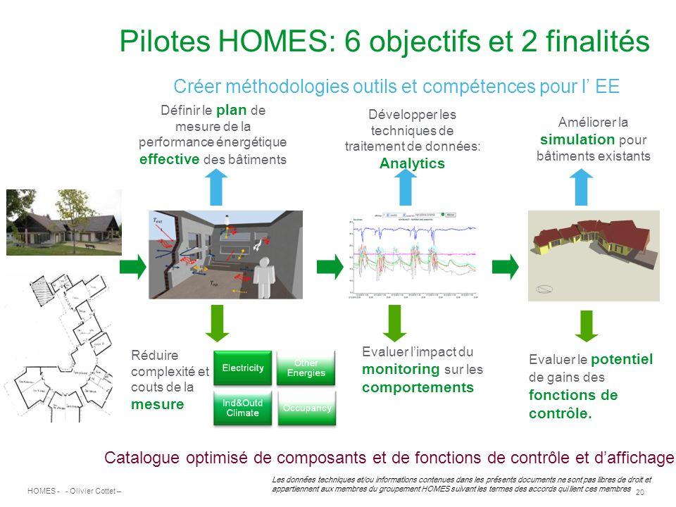 Pilotes HOMES: 6 objectifs et 2 finalités