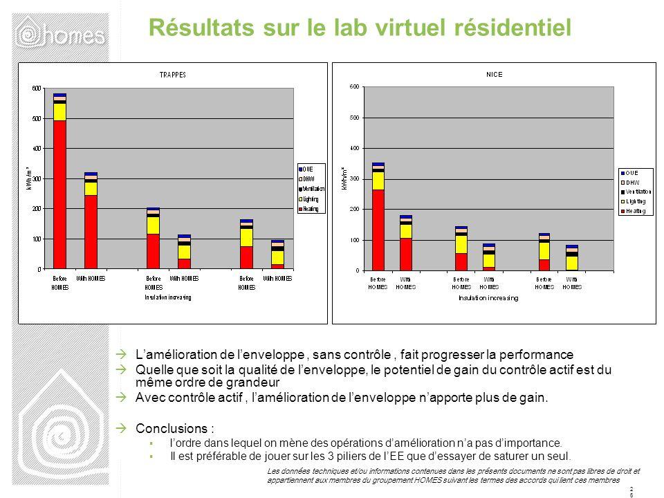 Résultats sur le lab virtuel résidentiel