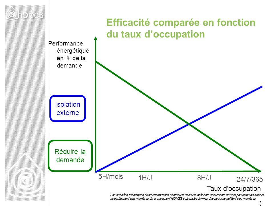 Efficacité comparée en fonction du taux d'occupation