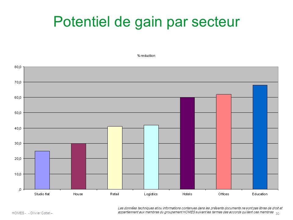 Potentiel de gain par secteur