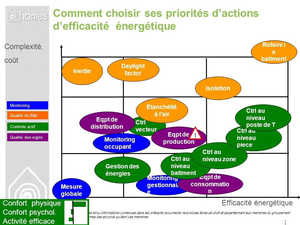 Comment choisir ses priorités d'actions d'efficacité énergétique