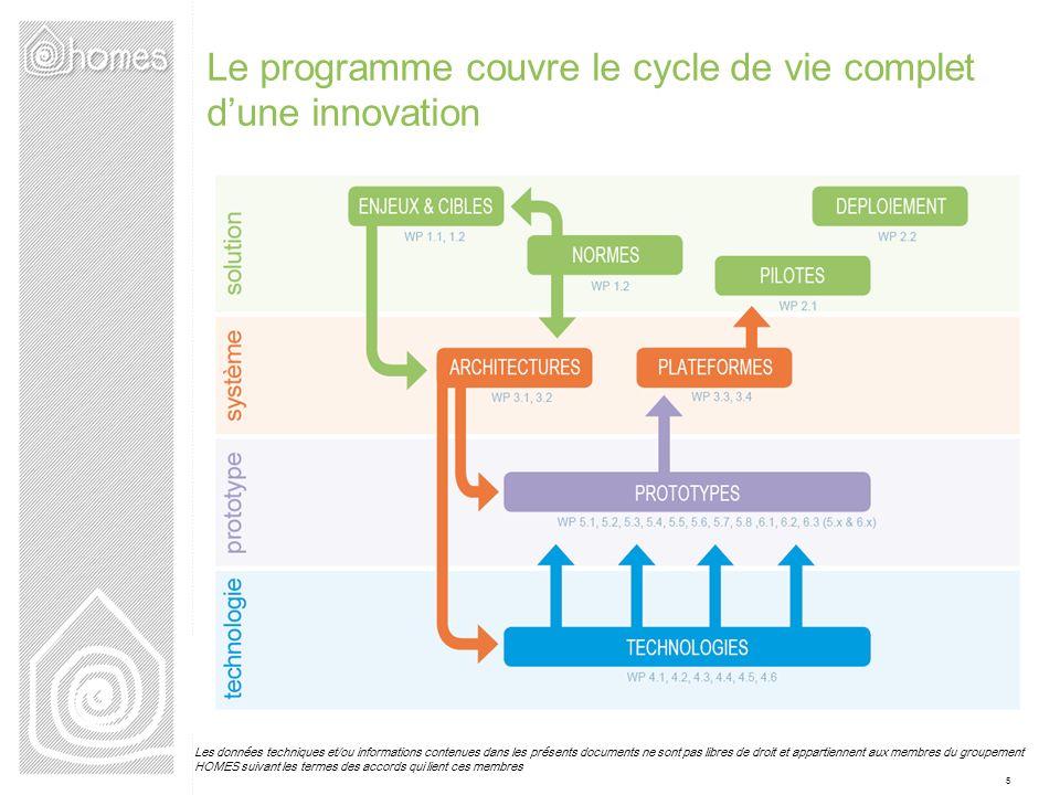 Le programme couvre le cycle de vie complet d'une innovation