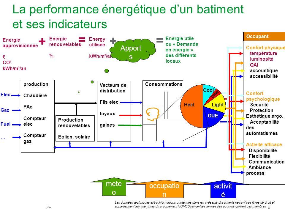 La performance énergétique d'un batiment et ses indicateurs