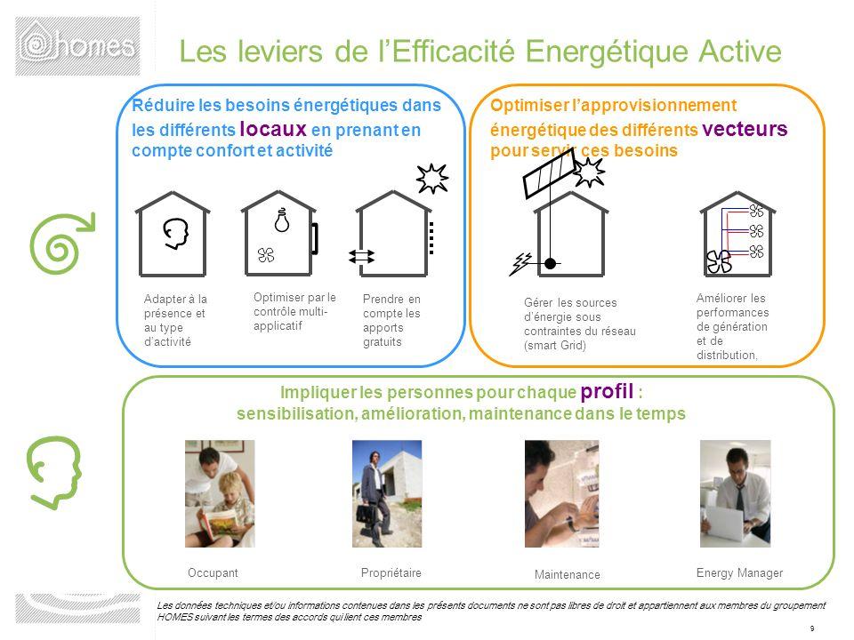 Les leviers de l'Efficacité Energétique Active