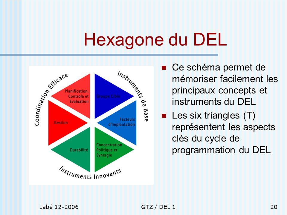 Hexagone du DEL Ce schéma permet de mémoriser facilement les principaux concepts et instruments du DEL.
