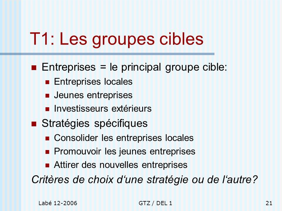 T1: Les groupes cibles Entreprises = le principal groupe cible: