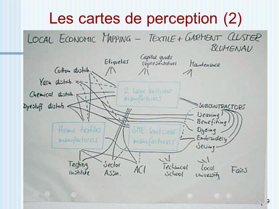 Les cartes de perception (2)