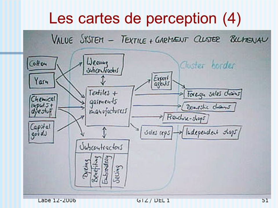 Les cartes de perception (4)