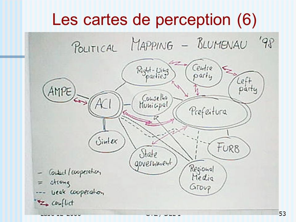 Les cartes de perception (6)