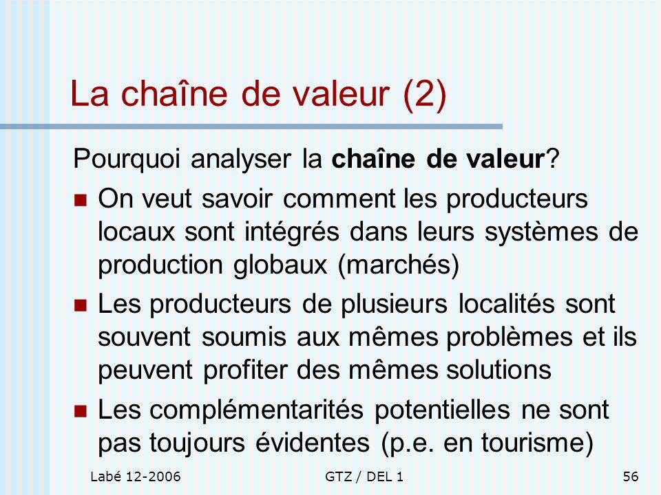 La chaîne de valeur (2) Pourquoi analyser la chaîne de valeur