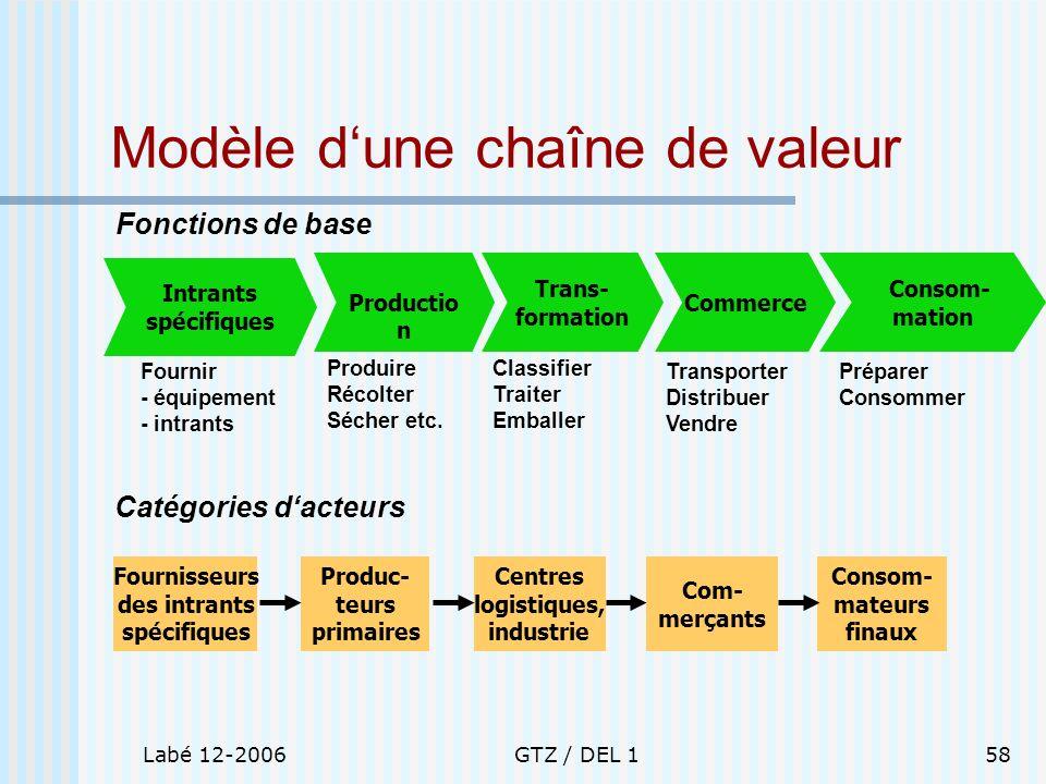Modèle d'une chaîne de valeur